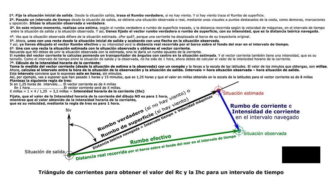 Curso online de Patrón de Yate